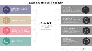 Sales Content Management